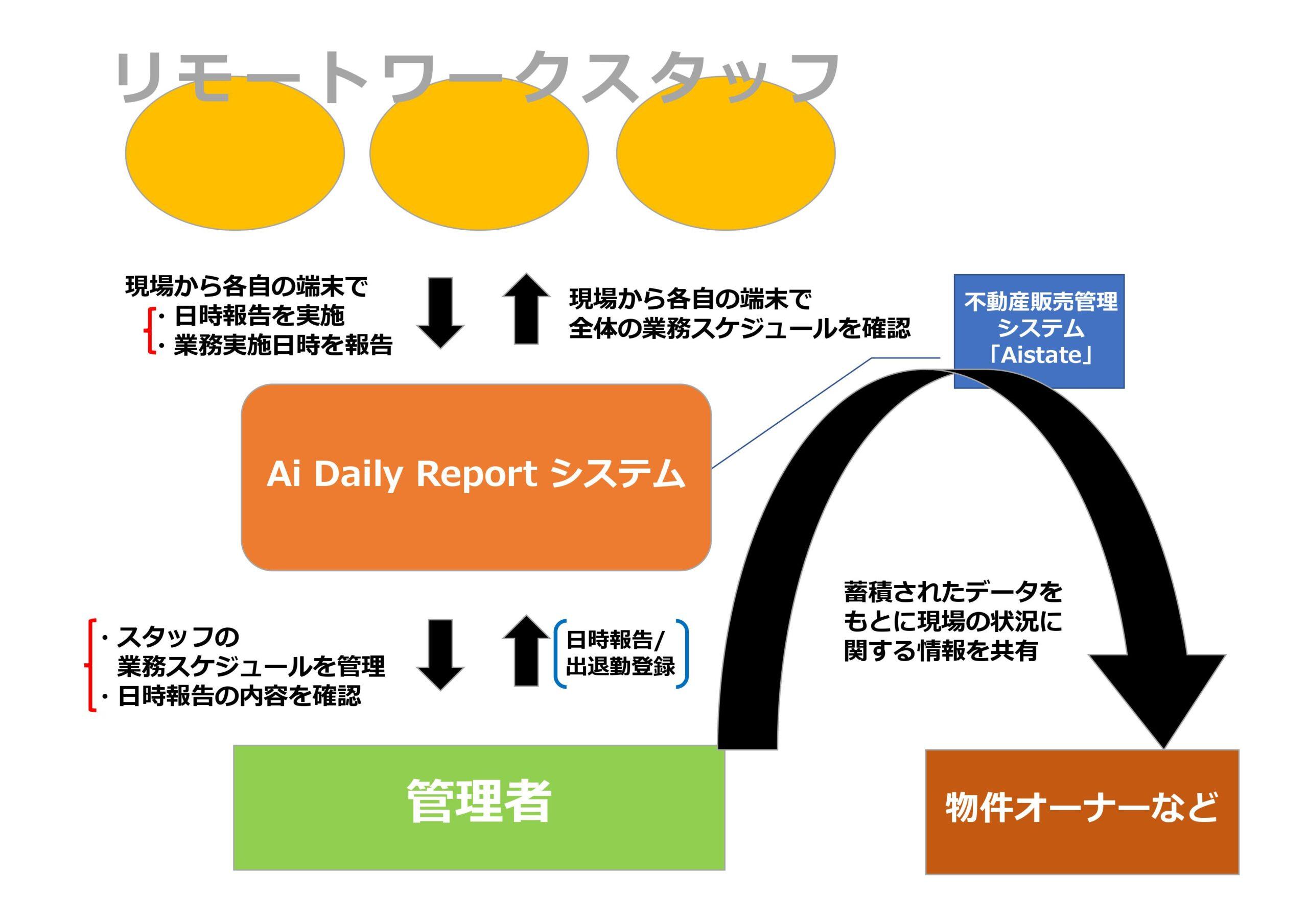 不動産販売管理システム「Aistate」連動プロセス