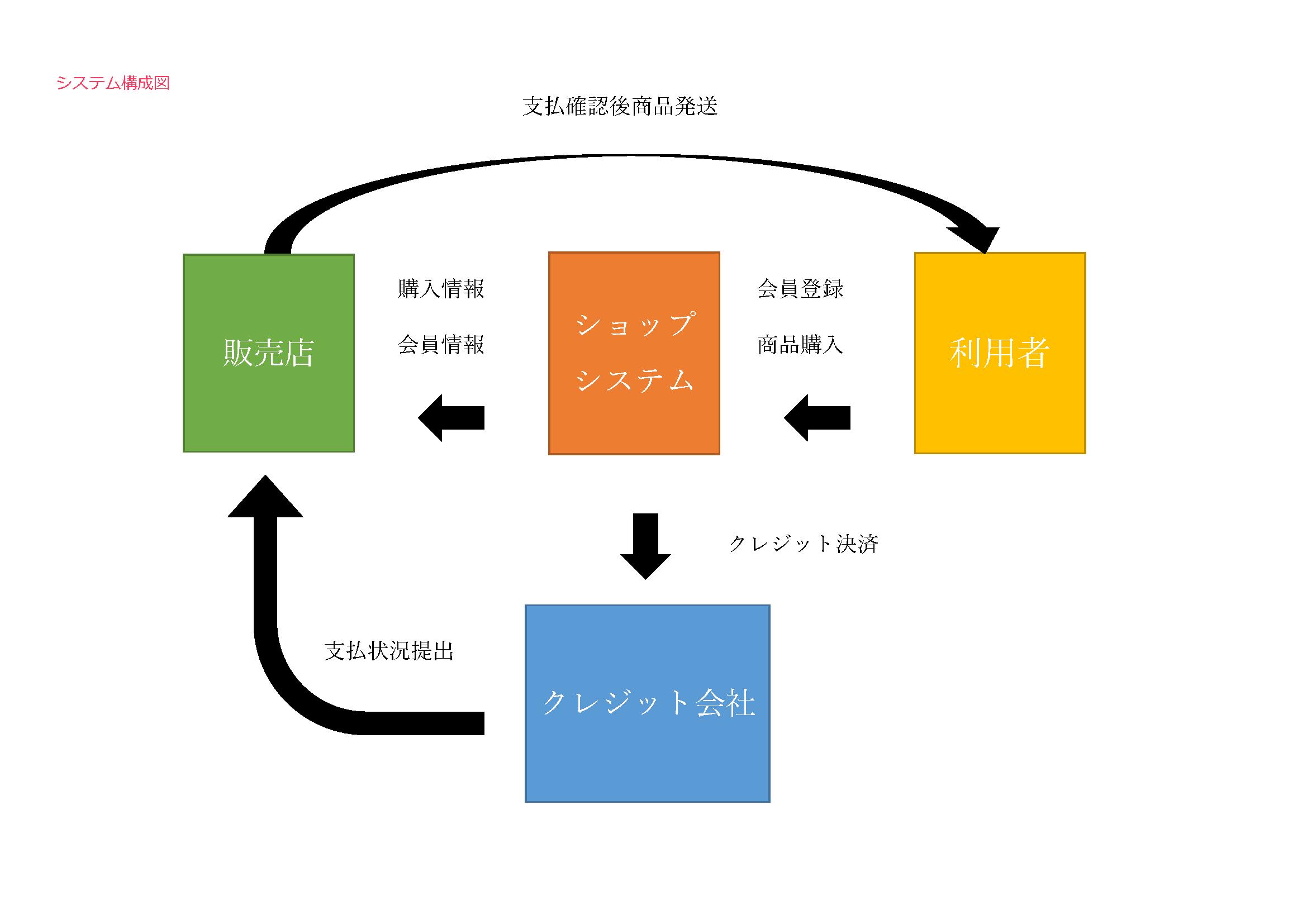 ショップシステム構成図