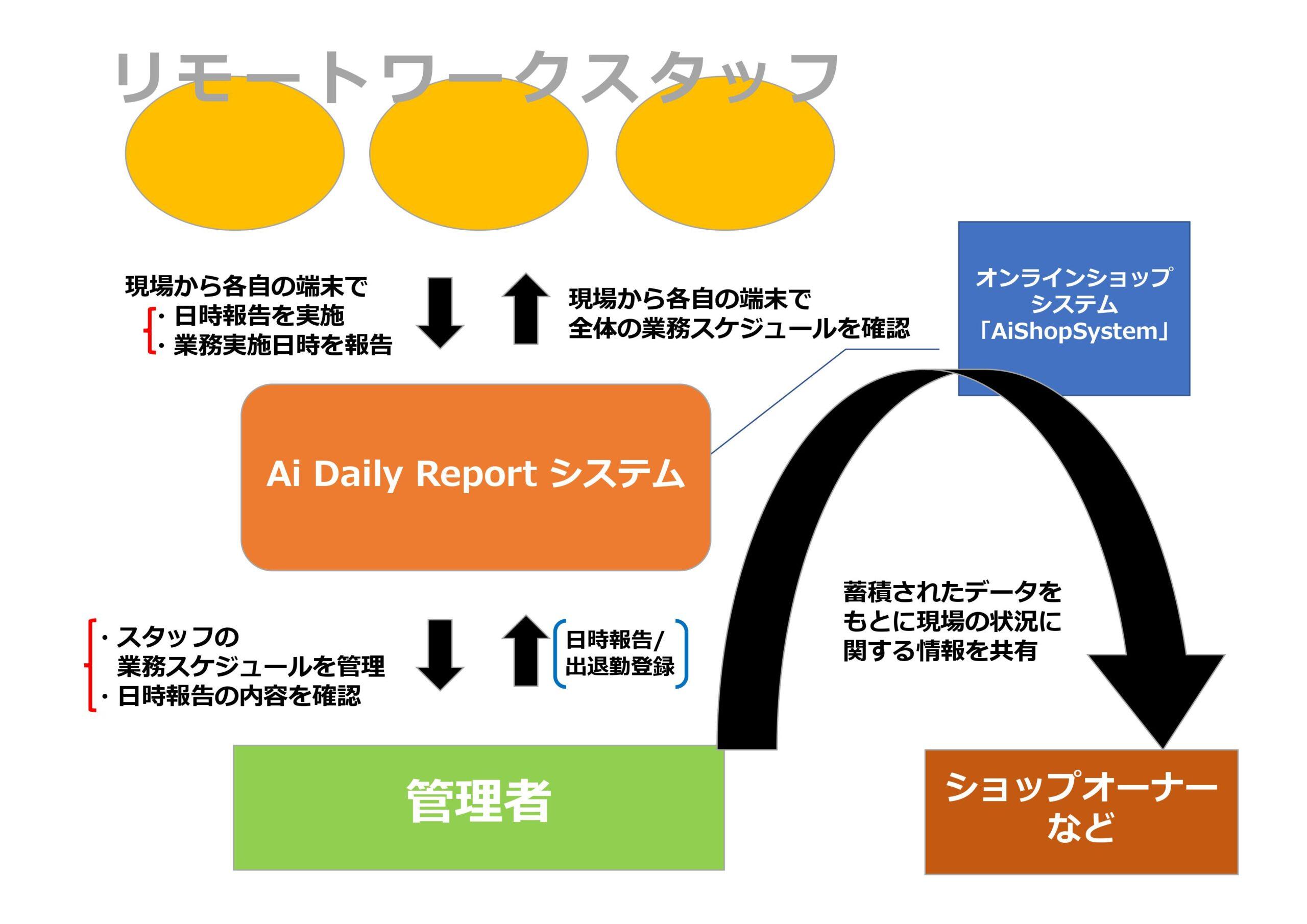 オンラインショップシステム「AiShopSystem」連動プロセス